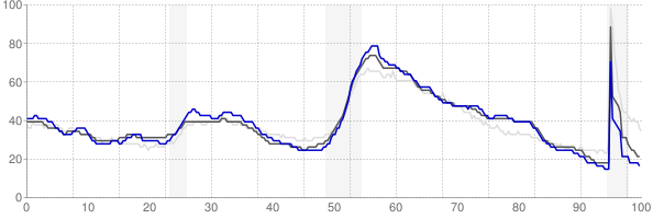 Decatur, Alabama monthly unemployment rate chart